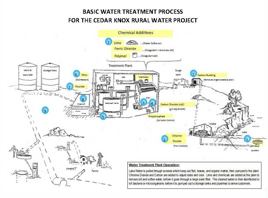 Water Treatment Process Diagram with Numbers