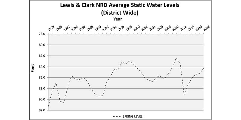 Graph of Lewis & Clark NRD Average Static Water Levels (District Wide)